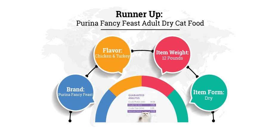 Purina fancy feast adult dry cat food 1