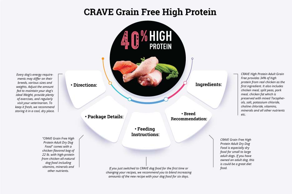 crave grain-free high protein